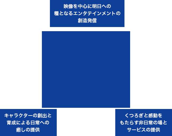経営方針 | 東映株式会社